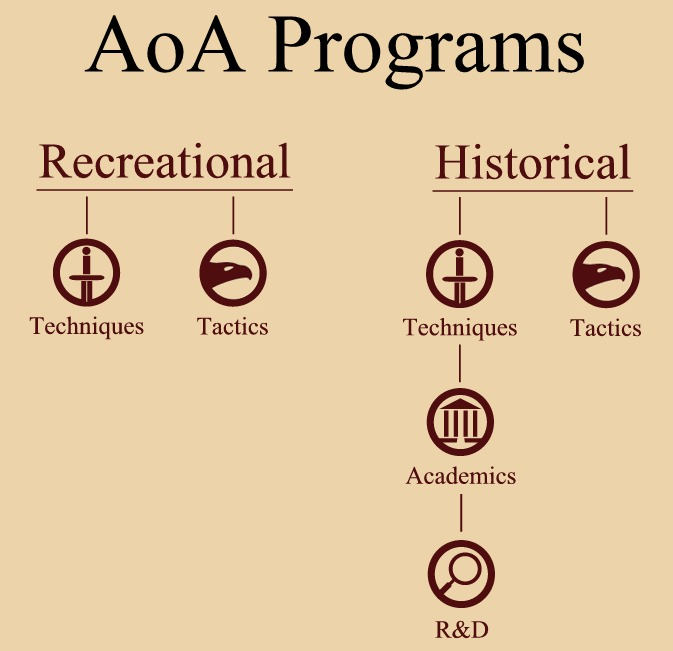 AoA Diagram of Classes